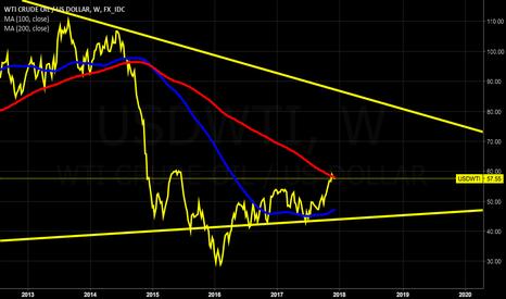 USDWTI: WTI oil, short opportunity (but didnt take it, just idea)