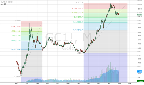GC1!: GOLD, wide picture