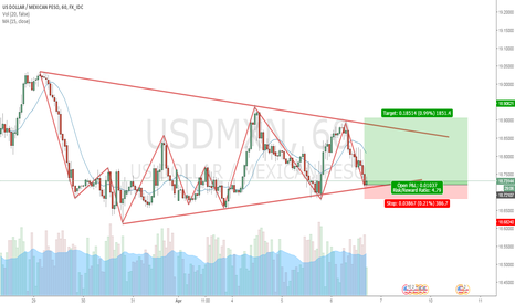 USDMXN: Time for a buy+possible breakout