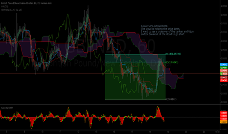 GBPNZD: gbp/nzd set up for short