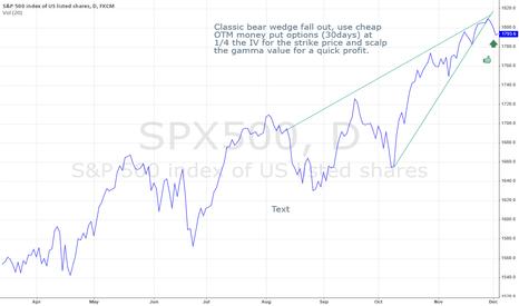 SPX500: SPY Bear Wedge Fall Out