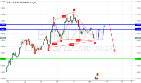 EURNZD: EUR/NZD Completed Gartley