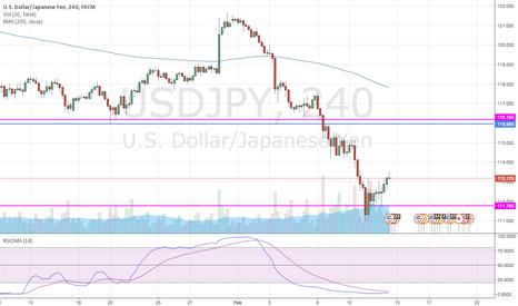 USDJPY: Short USD/JPY on a rebound to 115.96