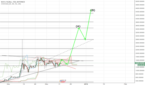 BCHUSD: Now Time For BCH Bull Run!.