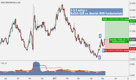 EURMXN: Long EUR/MXN