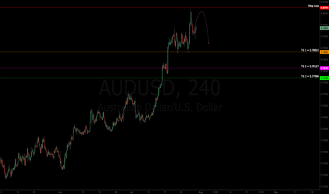 AUDUSD: $AUDUSD | Short Trade | Targets Defined