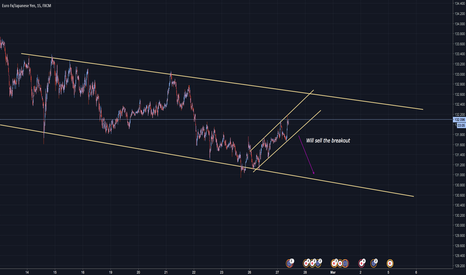 EURJPY: EUR/JPY: Sell the breakout