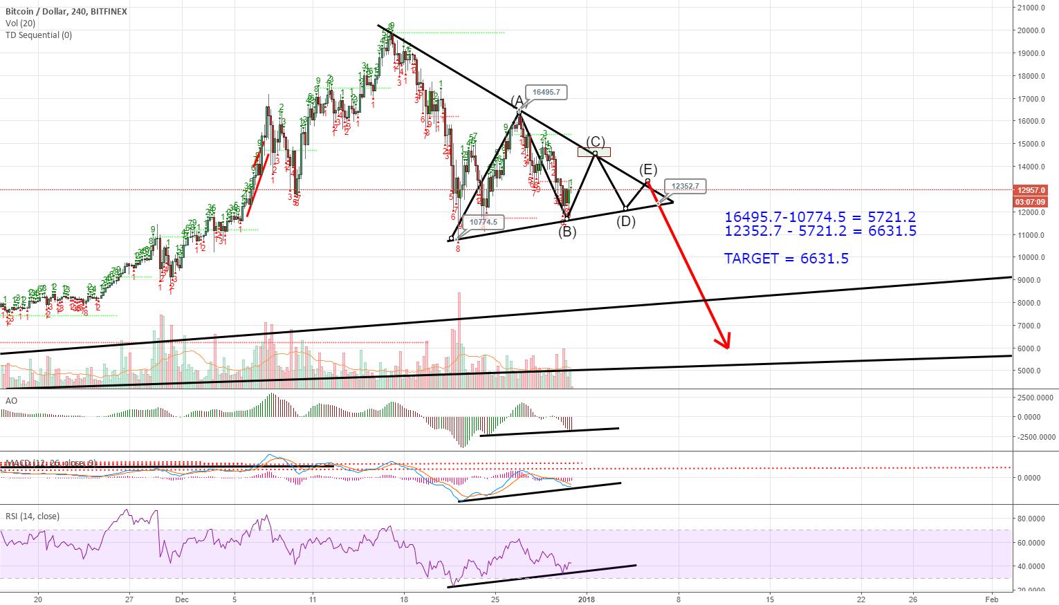 BTCUSD: Symmetrical Triangle Formation; $6,631 Target