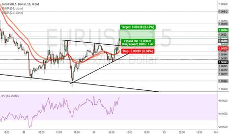 EURUSD: EURUSD - Triangle breakout - Possible trend continuation