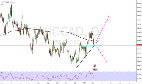 AUDCAD: Aud Cad Long
