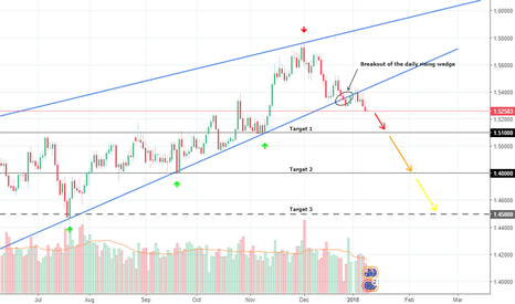 EURAUD: EURAUD is short until 1.51 then 1.48 and possibly more
