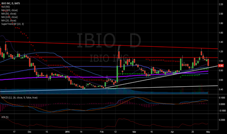IBIO: $IBIO has strong support trend