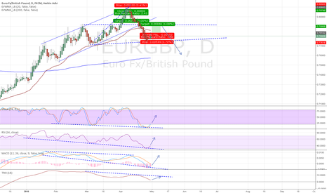 EURGBP: EURGBP Conservative Long Before Plunging Down