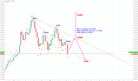BTCUSDT: BTC target  15400  - then either  back to 9k or up to  22000