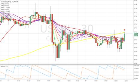 USOIL: sl hit in sell crude pls buy