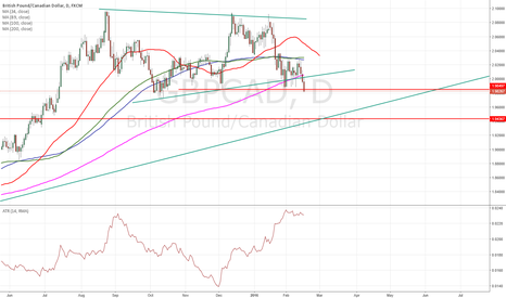 GBPCAD: $gbpcad broke important support