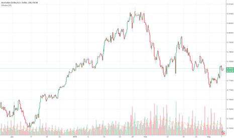 AUDUSD: AUD/USD пора продавать