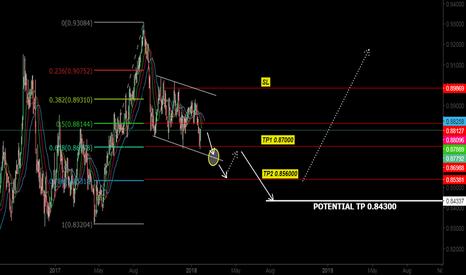 EURGBP: EUR GBP NEXT STEP SELLING