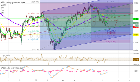 GBPJPY: Analyst GBP/JPY on 12-6-2014