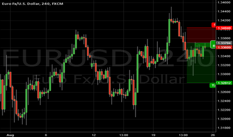 EURUSD: Eu daily view