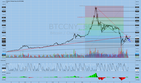 BTCCNY: Bitcoin: Price restrained below bull trend. Target 1950 Yuan.