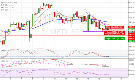 NIFTY: Descending Triangle on Nifty -Short