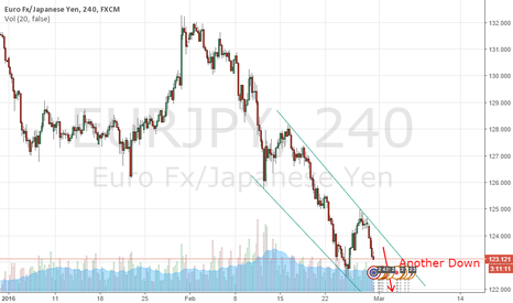 EURJPY: EURJPY Another Down Trend