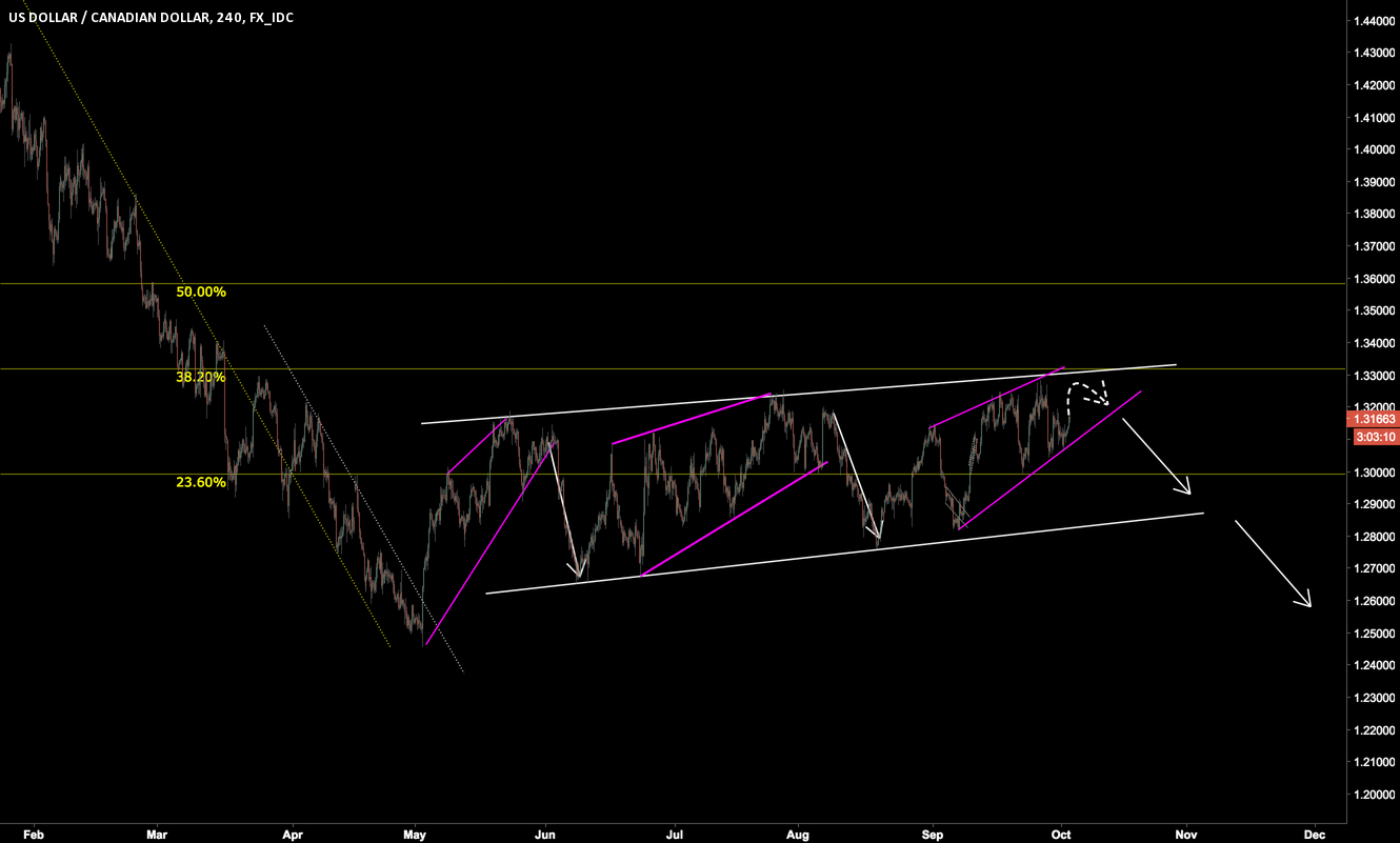 USDCAD - Consolidating waiting for a break out