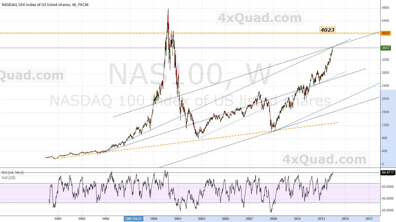 $NASDAQ-100 Chart: TG-1 = 4023 | 4xQuad | #nasdaq $nas100
