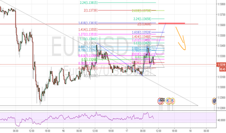 EURUSD: EURUSD Bearish D'Crab