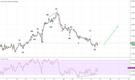 EURUSD: Go Long on euro