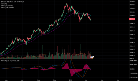 BTCUSD: Bitcoin looks like another David Einhorn CompuCredit position.