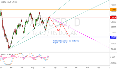 XAUUSD: Gold will goes to 1180 again