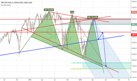 SPX: S&P 500 - PREPARE for the Great SHORT