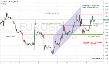EURUSD: EURUSD - price in the range of consolidation