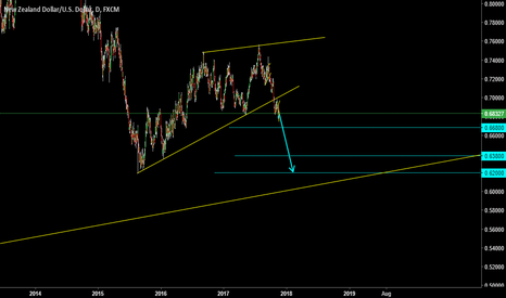 NZDUSD: RISING WEDGE ( A T )