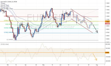 EURUSD: EURUSD in downward channel