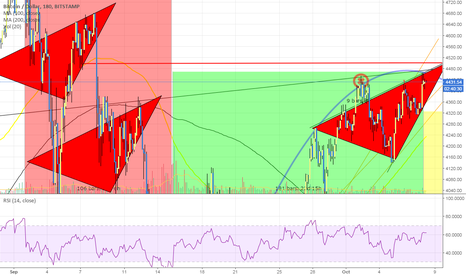 BTCUSD: the bitcoin CRASH WEDGE is back! 3x same shape