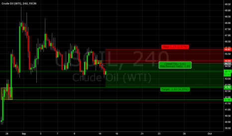 USOIL: USOIL Supply