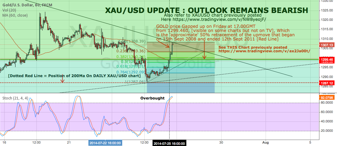 XAU/USD UPDATE : OUTLOOK REMAINS BEARISH