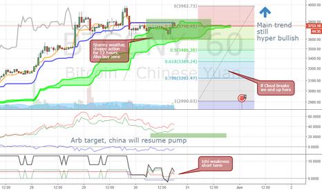 BTCCNY: BTC wait for breakout, buy on lower cloud