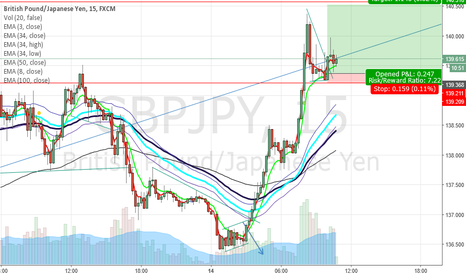 GBPJPY: Triangle Breakout in M5 - Last Leg up is in Progress