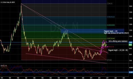 DXY: Monthly:The September candle is printing a bullish coloured Doji