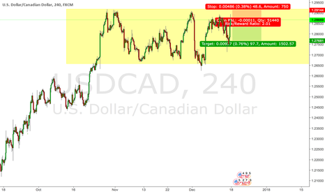 USDCAD: USDCAD short opportunity