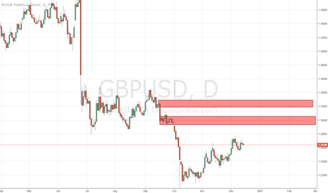 GBPUSD: NEXT 2 SUPPLY LEVELS