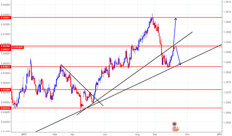 EURGBP: Eurgbp D1 Trade Setup wait for breakout suggests more upside