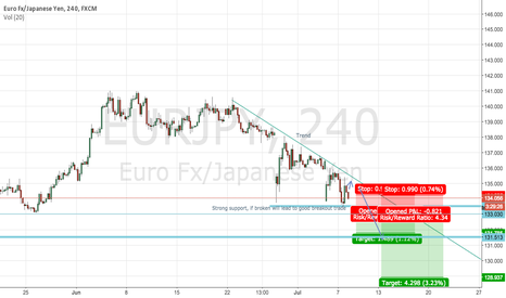 EURJPY: EUR/JPY breakout short or greece and jpy is safe haven