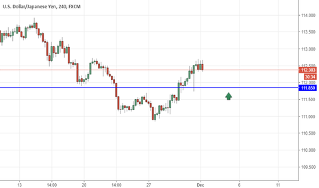 USDJPY: USDJPY next  entries long