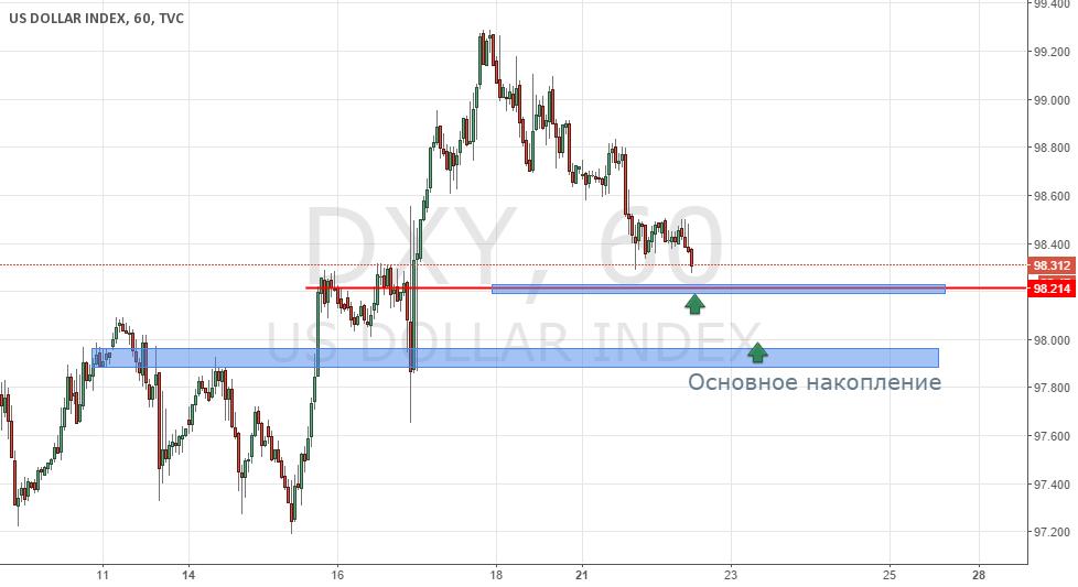 DXY анализ по профилю рынка