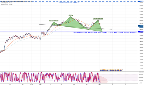 AUDNZD: Yowzers!!! Short the Aussie on Head and Shoulders Formation